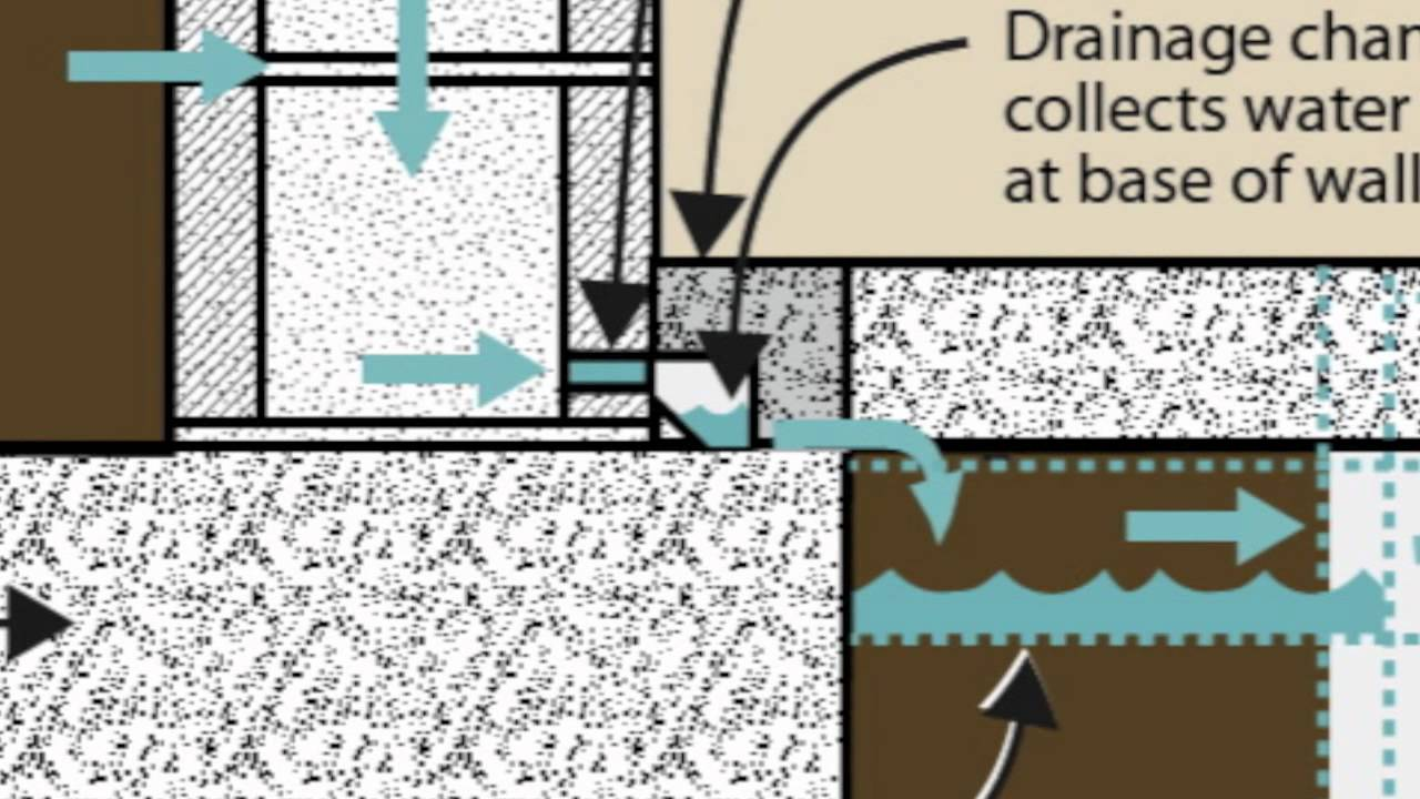 Why Interior Drain Tile For Basement Waterproofing Doovi