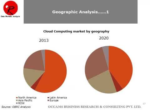 Global Cloud Computing Market Forecast 2015-2021 | Size | Growth