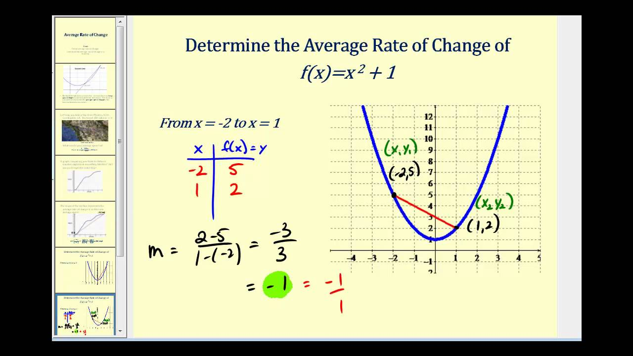 rate of change Mathbitsnotebook algebra 1 ccss lessons and practice is free site for students (and teachers) studying a first year of high school algebra.