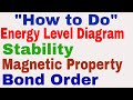 How to make Energy Level Diagram || Stability || Bond Order || Magnetic Properties