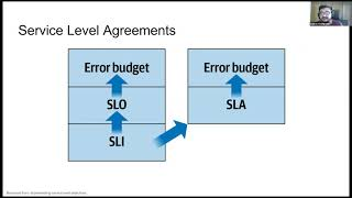 SLIs, SLOs and Error Budget - Or How To Think Like a SRE