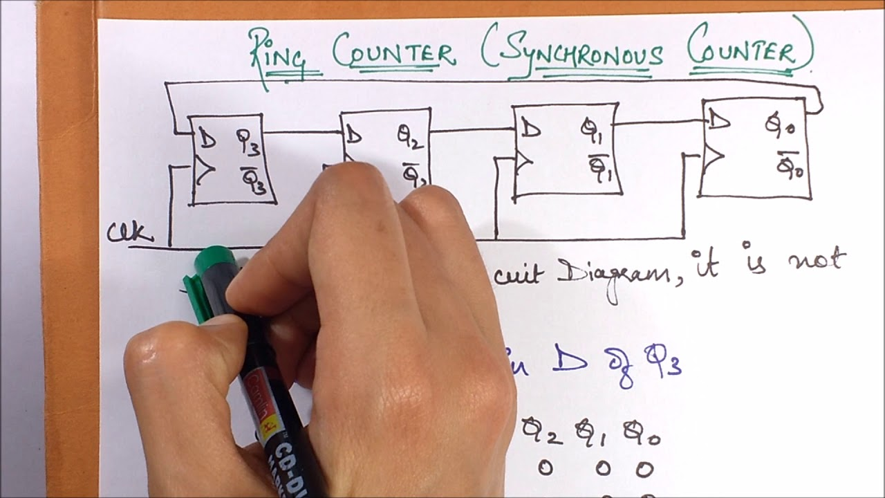 hight resolution of ring counter under the category of synchronous counters johnson counter