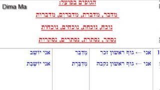 تصريف الافعال باللغة العبرية سلسلة הבניינים درس رقم 1