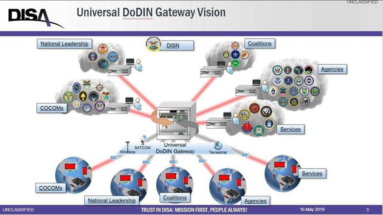 Enterprise Commercial Solutions for Classified (CSfC) Gateway Convergence