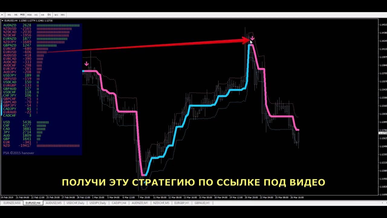 торговый советник форекс profit