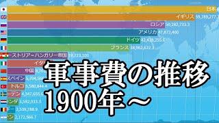 世界各国の軍事費の推移トップ15ランキングとその背景(1900~2018)