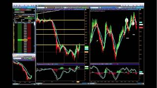 Gold Futures Trading Strategies - How to use Money Management when Day Trading