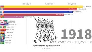 Top 15 Country by Military Spending Ranking 1914-2019 WWI WWII