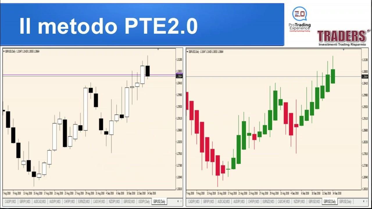 strategia di trading su audcad opzioni binarie tradox