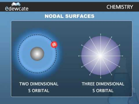 SHAPES OF ATOMIC ORBITALS - S, P, D and F