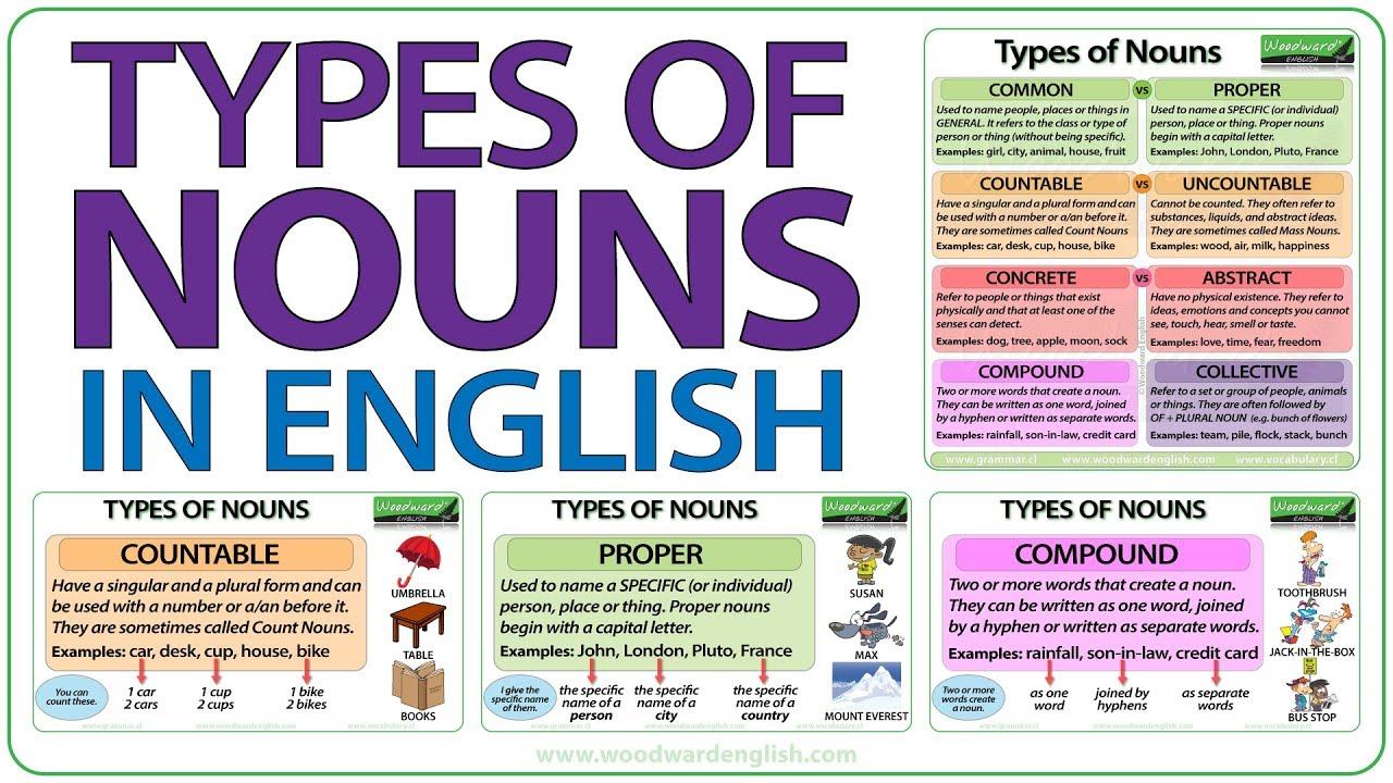 small resolution of Types of Nouns in English - Grammar Lesson - YouTube