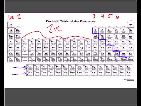 Unit 3 Periodic Trends Ar Ie Ea En 10 18 17 Youtube