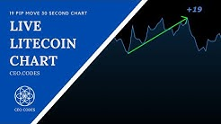 Litecoin Price - Real Time Litecoin (LTC) Price Chart