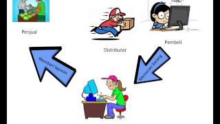 Apa itu bisnis dropship?
