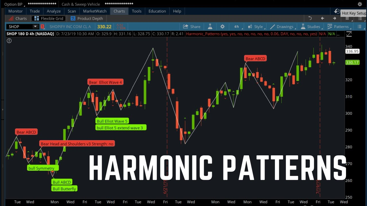 Harmonic Patterns Indicator for ThinkorSwim (ZigZag, Bat