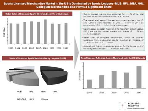 Licensed Sports Merchandise Market: Focus on the US & Canada- 2012 Edition- Koncept Analytics