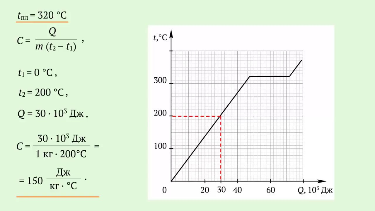 Определение тепловых характеристик свинца по графику