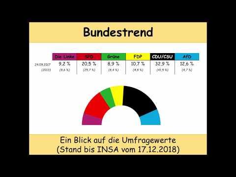 aktueller Bundestrend (Stand: 17.12.2018): Die Folgen der Wahl von Kramp-Karrenbauer zur CDU-Chefin