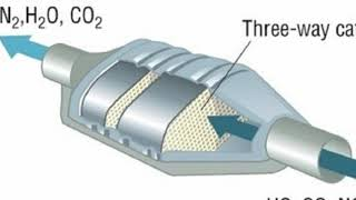 How a catalytic converter works and work for diesel engines= automobile   24