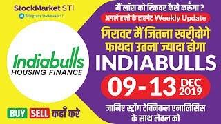 Indiabulls share price weekly target | indiabulls housing finance news | BULHSGFIN share forecast