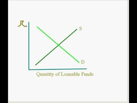 Loanable Funds Market