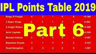 IPL Points Table 2019 - Indian Premier League (Part 6 (04/04/2019)