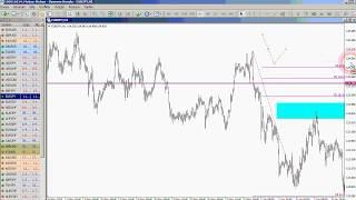 Fibonacci Retracement & Expansions ile FOREX Strateji Oluşturma