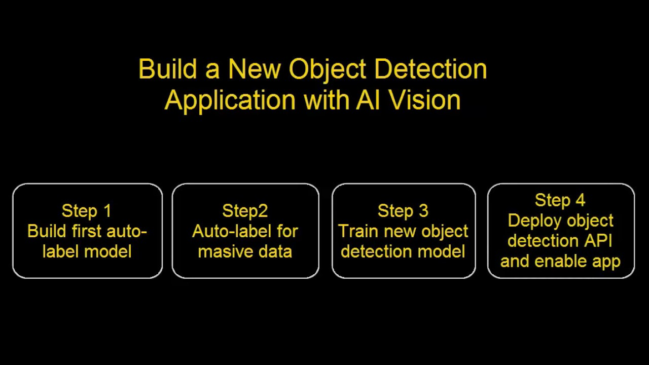 Ibm Powerai Vision Details United States Safety Wiring Diagram Ai Demo Build Your Own Object Detection Api Easily