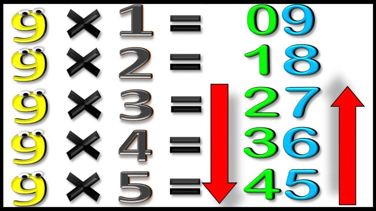 Tabla de Multiplicar del 9 para Niños con Truco, Multiplication Table ...