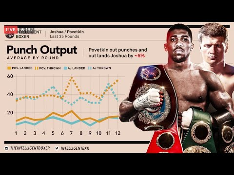 Anthony Joshua And  Alexander Povetkin Go Head-to-head | Analysing Height, Reach And Weight