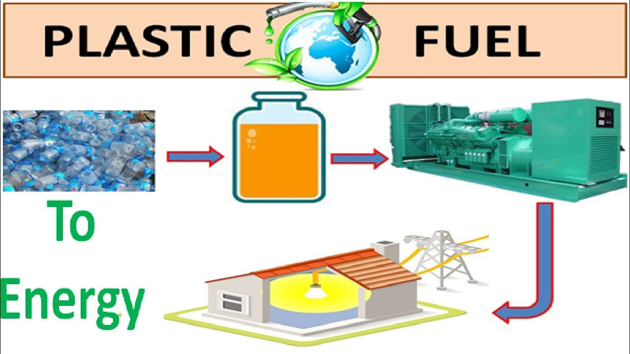 Pyrolysis: Conversion of Plastic Waste into Synthetic Diesel l How Plastic  Waste Convert into Energy