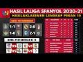 Hasil Liga Spanyol Tadi Malam, Real Madrid vs Granada   Hasil La Liga 2020 & Klasemen Terbaru