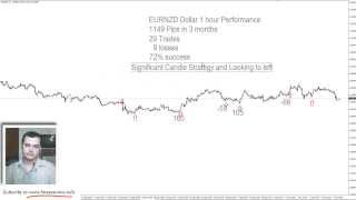 Trading the EUR/NZD 1 Hour Pair - Backtesting 1149 Pips Profit