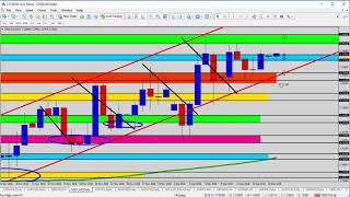 Forex Update: USDCAD Watching for the Breakout Setup
