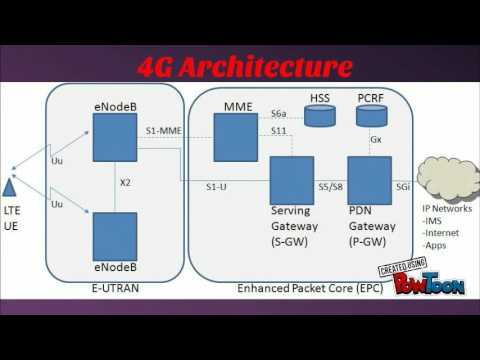 2G, 3G & 4G Architecture  YouTube