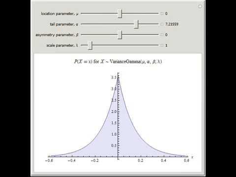 Variance-Gamma Distribution