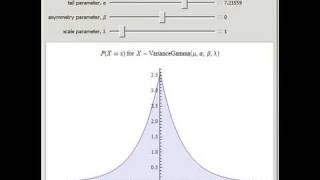 Variance-Gamma Distribution