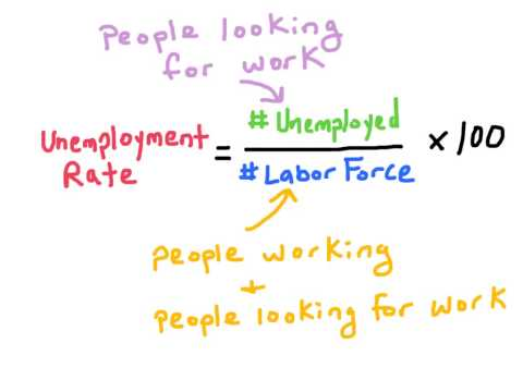 Nb2 How To Calculate The Unemployment Rate Youtube