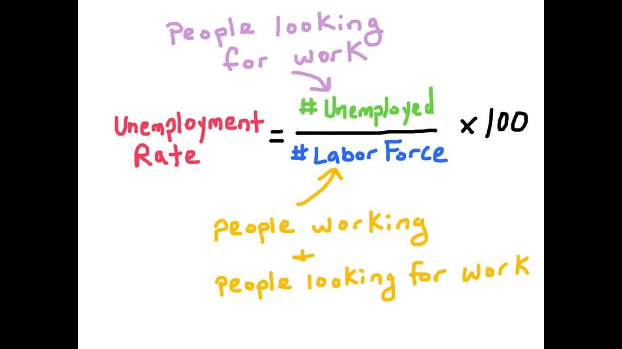 the labour force and unemployment economics essay Answer to end of chapter questions: 2the labour force is calculated as the sum of the employed and the unemployed, which in this case is 22,000,000 .