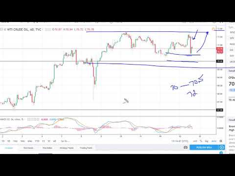 Oil Technical Analysis for May 16, 2018 by FXEmpire.com