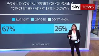 COVID-19 UK: Two thirds of British people support national 'circuit breaker' lockdown