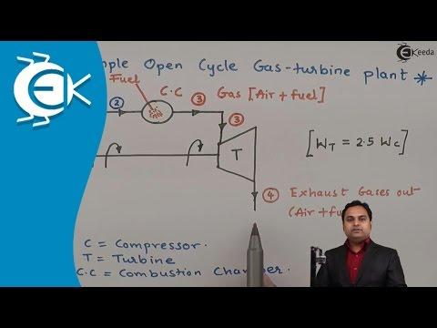 Problem No.1 Based on Brayton Cycle || Ekeeda.com