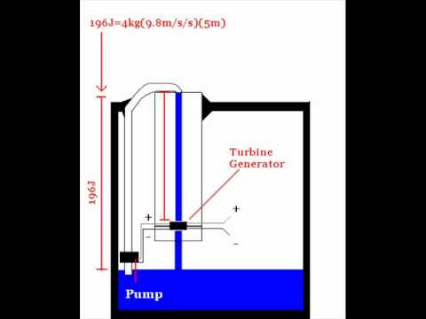 Free Energy From Earth S Gravity Amp Water Supply Discovered