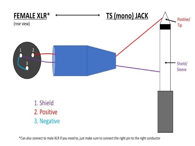 How To Make Xlr Cables Part 3 Single, Xlr To 1 4 Wiring