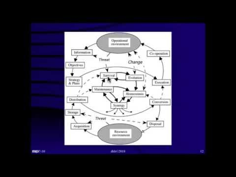 Systems & Systems Engineering—Research