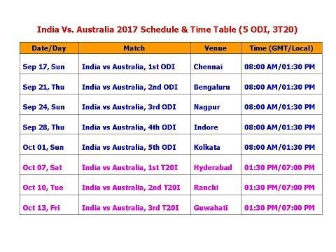 India Vs  Australia 2017 Schedule & Time Table (5 ODI, 3T20)