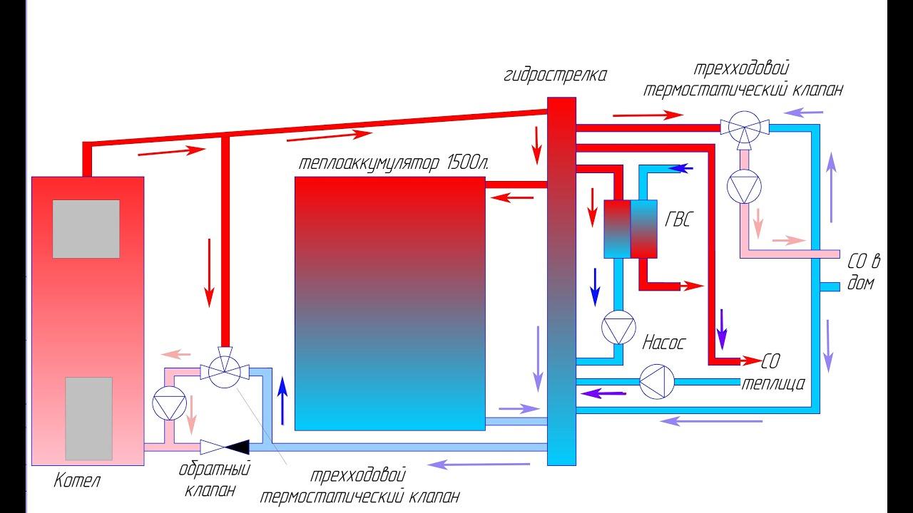 Схема обвязки котла и буферного накопителя - YouTube