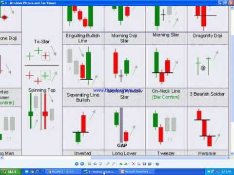 Zoom the candle stick chart and see the magic in Hindi and English