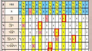 12孔陶笛五度圈 介紹