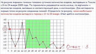 Задача 2 ЕГЭ по математике. Урок 11